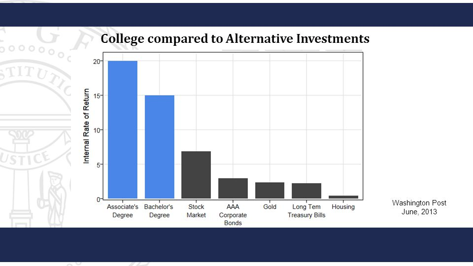 College compared to Alternative Investments