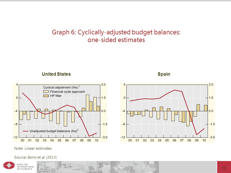 Graph 6: Cyclically-adjusted budget balances: one-sided estimates