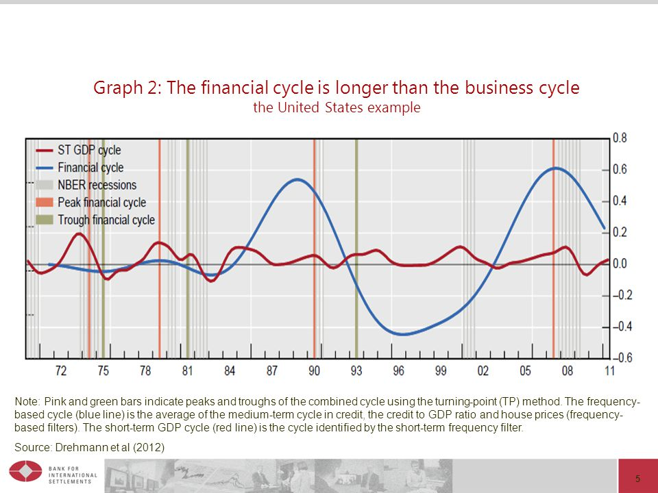 01.04.2017 Graph 2: The financial cycle is longer than the business cycle the United States example.