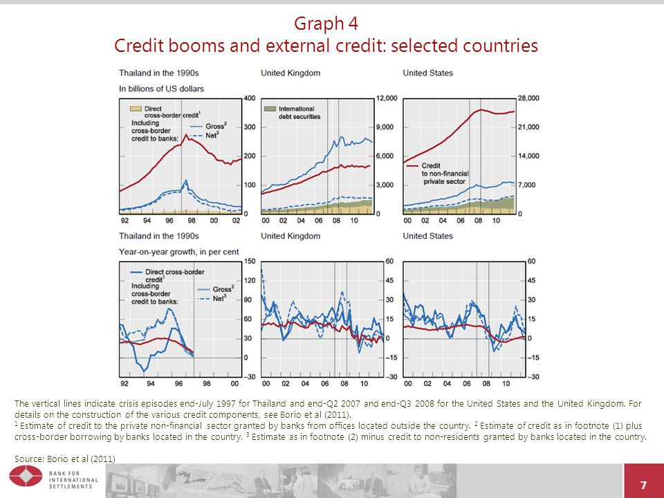 Graph 4 Credit booms and external credit: selected countries