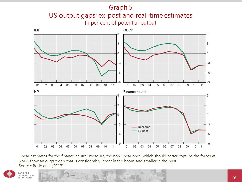 01.04.2017 Graph 5 US output gaps: ex-post and real-time estimates In per cent of potential output.