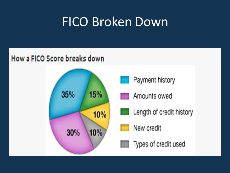 FICO Broken Down