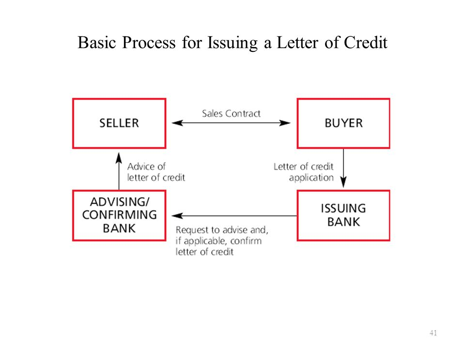 Basic Process for Issuing a Letter of Credit