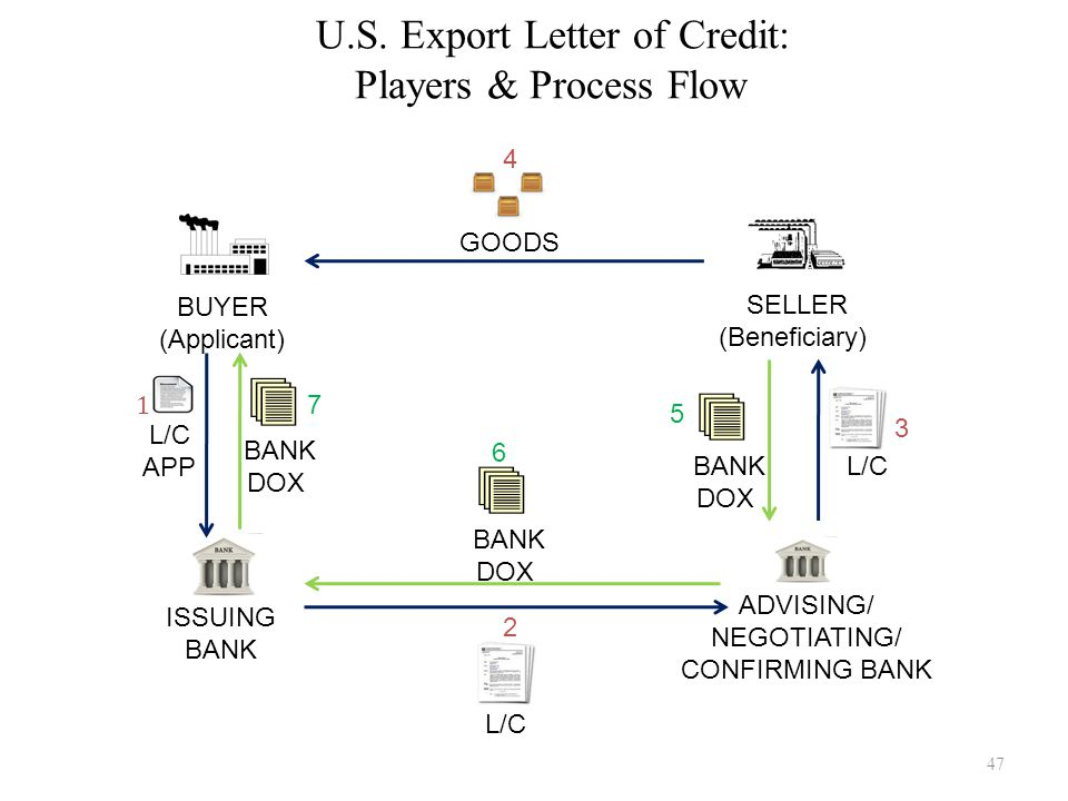 U.S. Export Letter of Credit: Players & Process Flow