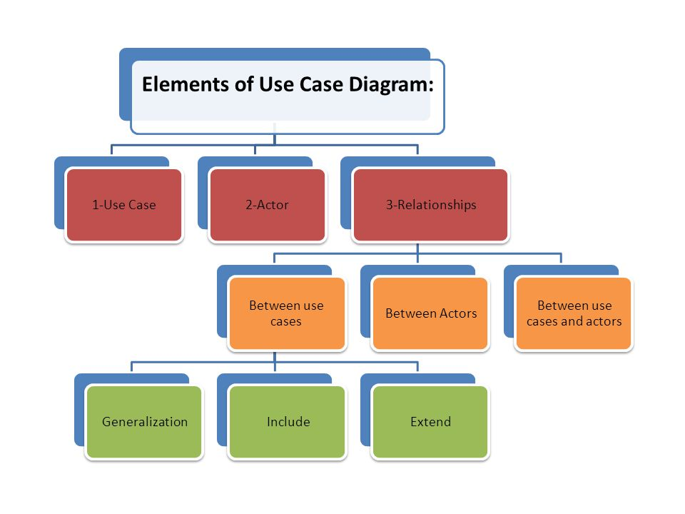 Elements of Use Case Diagram:
