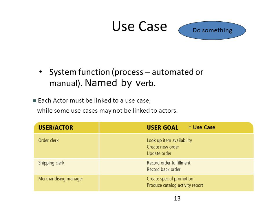 Use Case Do something. System function (process – automated or manual). Named by verb. Each Actor must be linked to a use case,