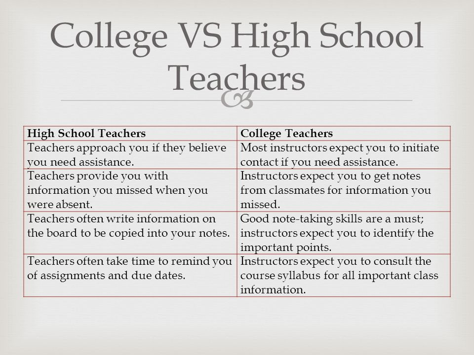 College VS High School Teachers