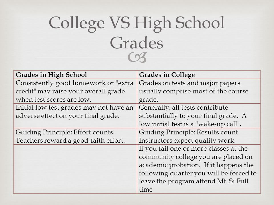 College VS High School Grades