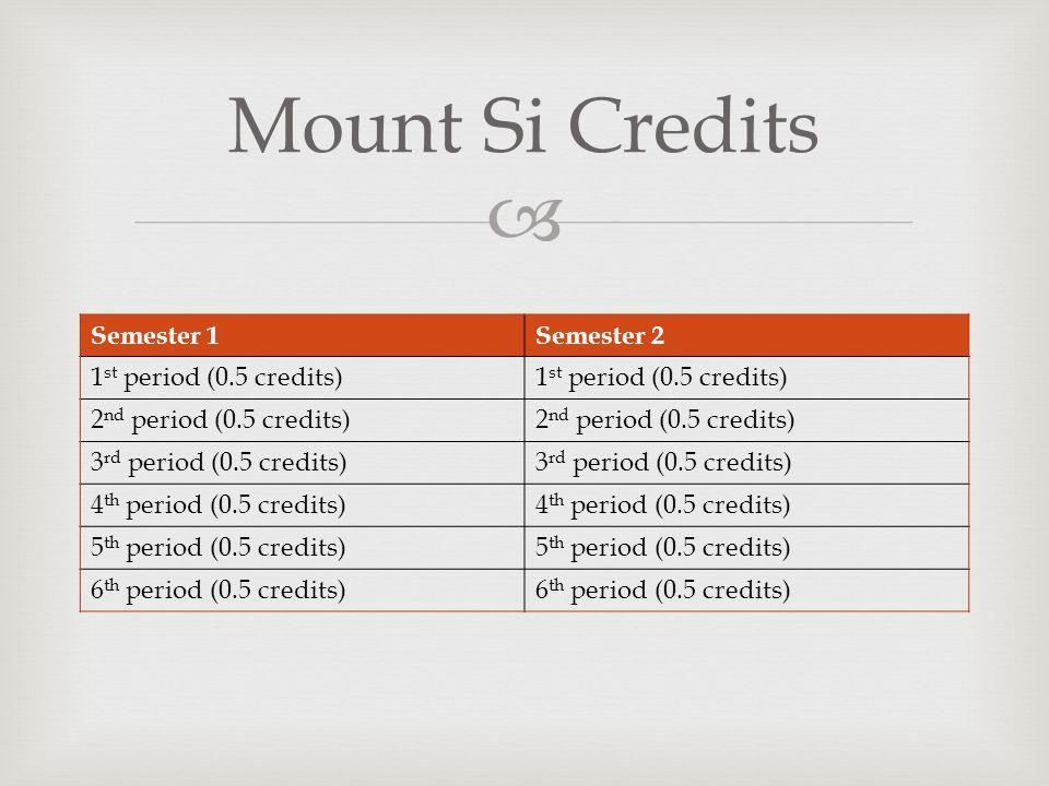 Mount Si Credits Semester 1 Semester 2 1st period (0.5 credits)