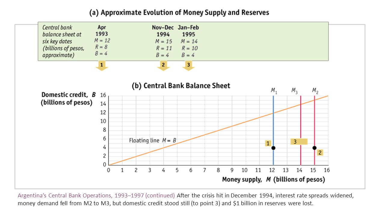 Argentina's Central Bank Operations, 1993–1997 (continued) After the crisis hit in December 1994, interest rate spreads widened, money demand fell from M2 to M3, but domestic credit stood still (to point 3) and $1 billion in reserves were lost.