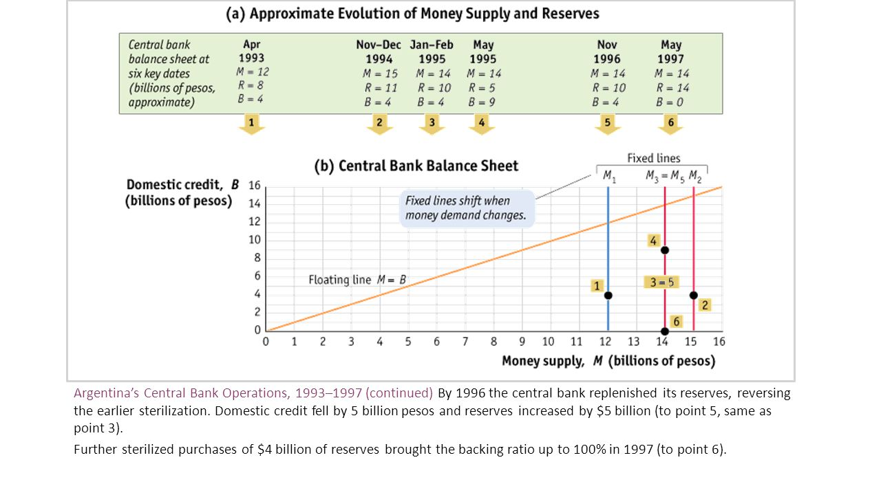 Argentina's Central Bank Operations, 1993–1997 (continued) By 1996 the central bank replenished its reserves, reversing the earlier sterilization. Domestic credit fell by 5 billion pesos and reserves increased by $5 billion (to point 5, same as point 3).