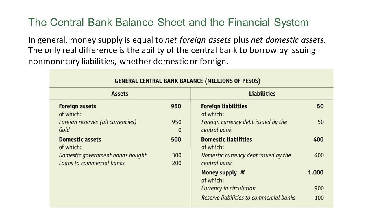 The Central Bank Balance Sheet and the Financial System