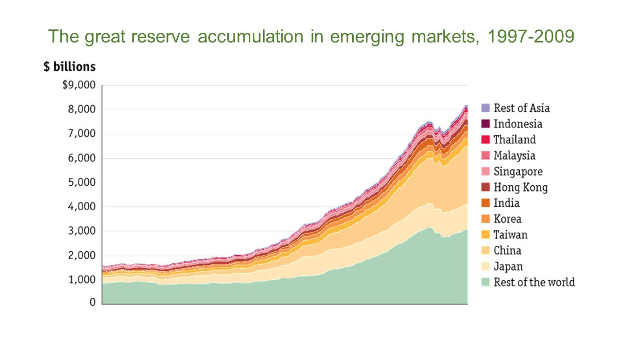 The great reserve accumulation in emerging markets, 1997-2009