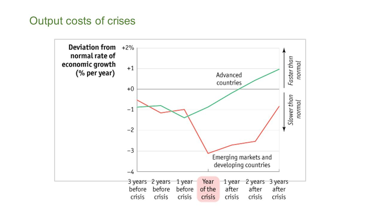 Output costs of crises
