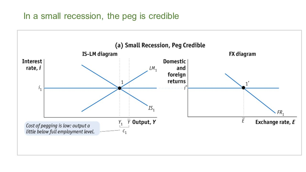 In a small recession, the peg is credible