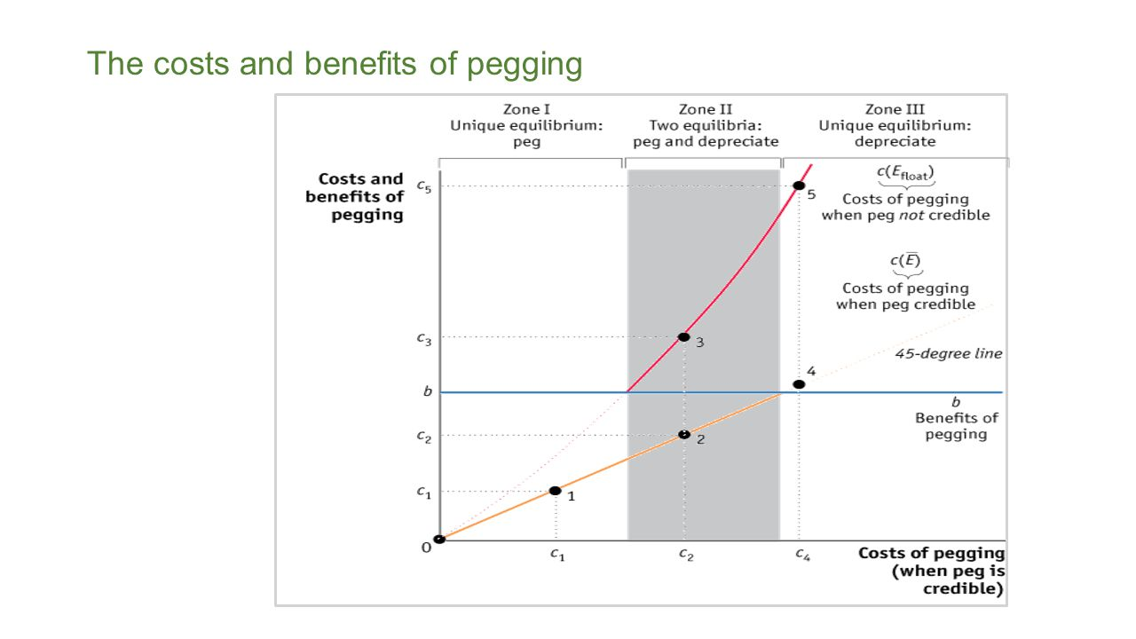The costs and benefits of pegging