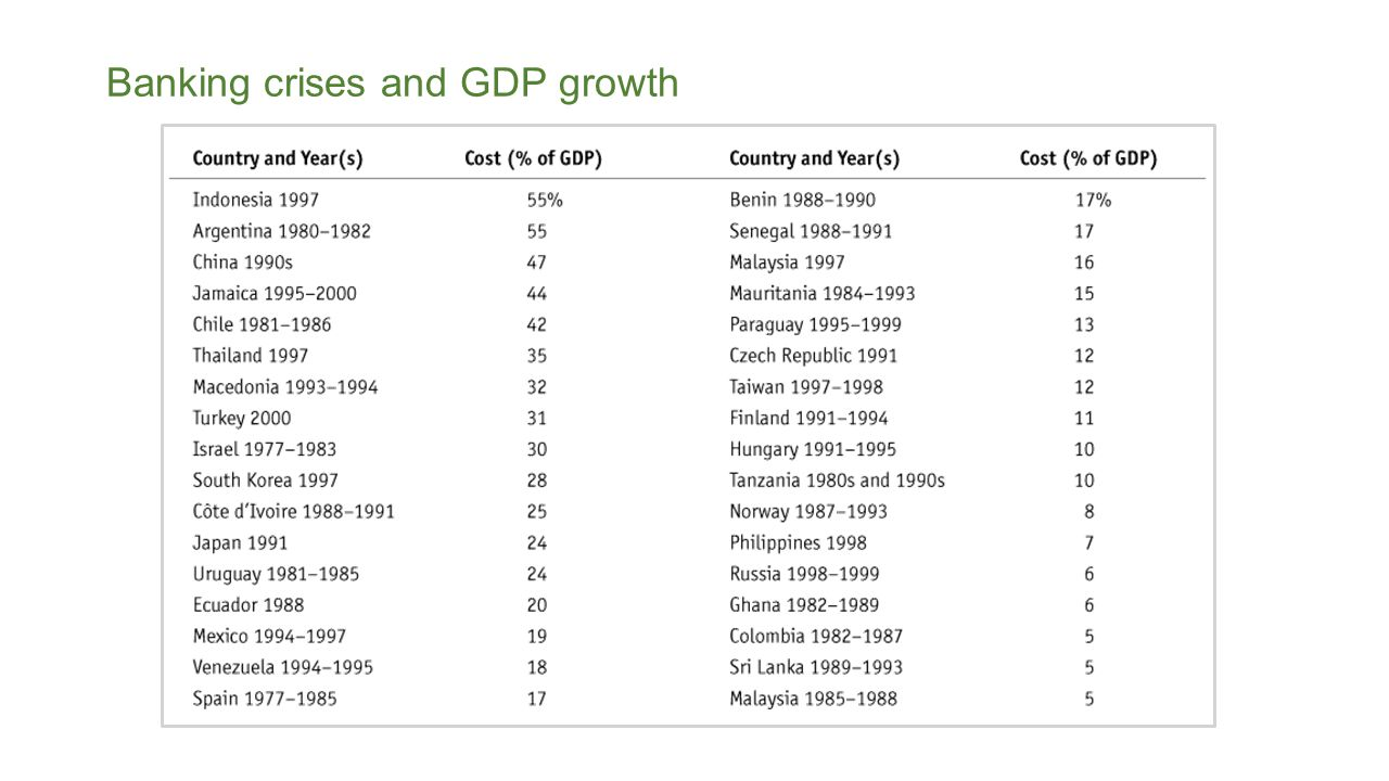 Banking crises and GDP growth