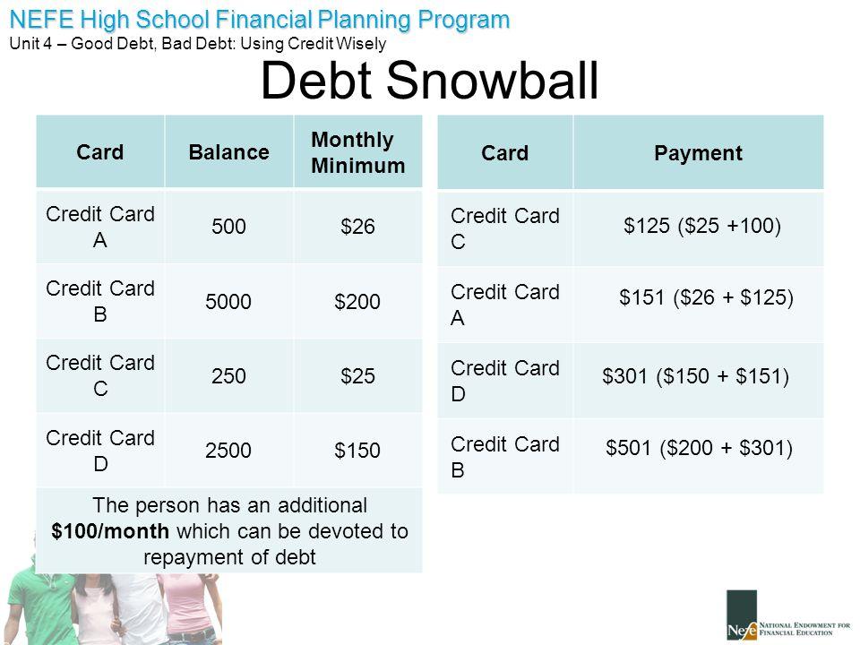 Debt Snowball Card Balance Monthly Minimum Credit Card A 500 $26
