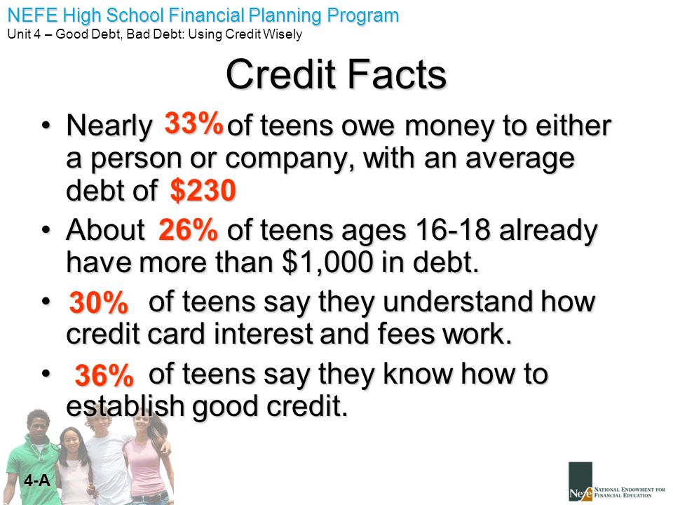 Credit Facts 33% Nearly of teens owe money to either a person or company, with an average debt of.