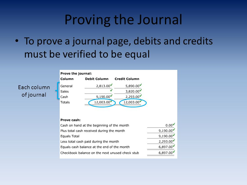 Proving the Journal To prove a journal page, debits and credits must be verified to be equal.