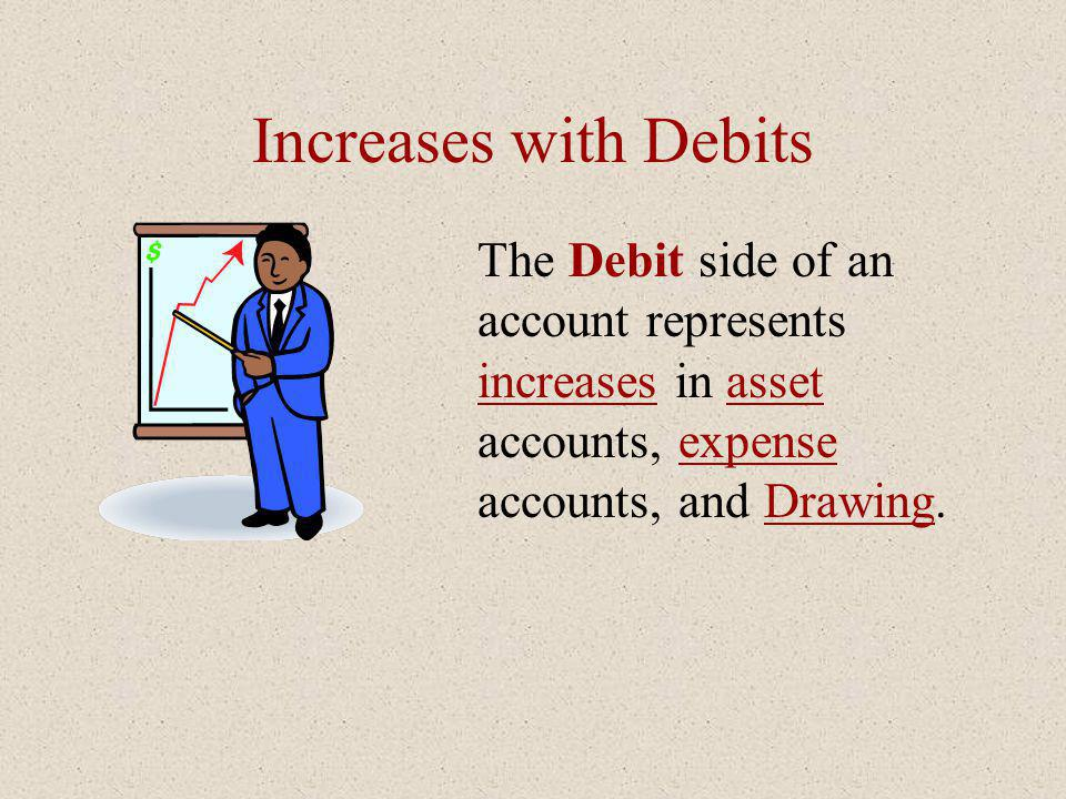 Increases with Debits The Debit side of an account represents increases in asset accounts, expense accounts, and Drawing.