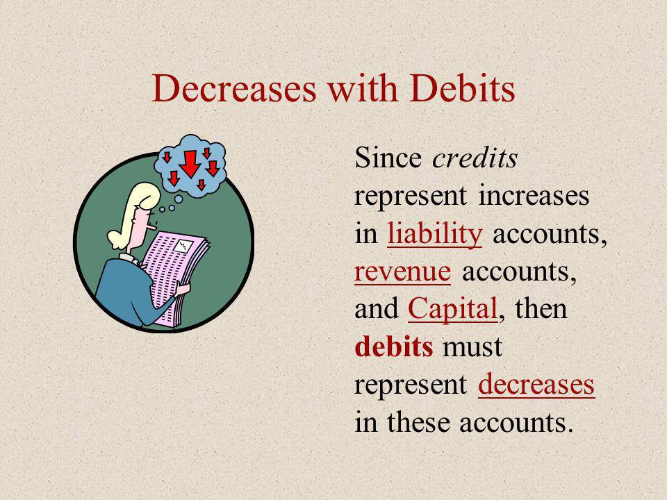 Decreases with Debits