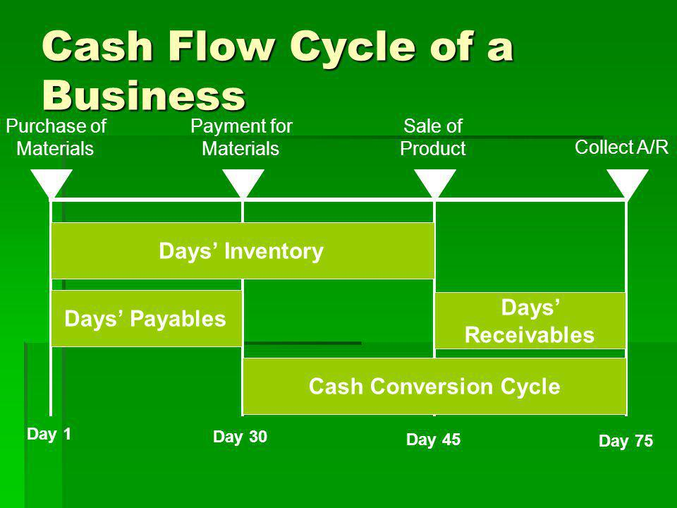 Cash Flow Cycle of a Business