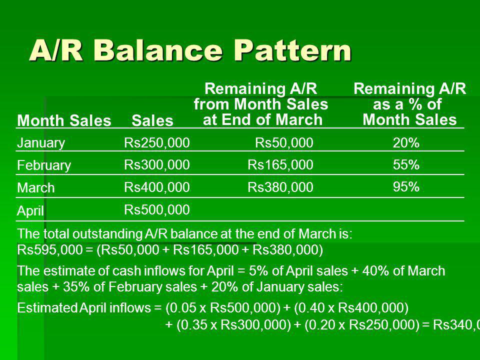 Remaining A/R from Month Sales at End of March