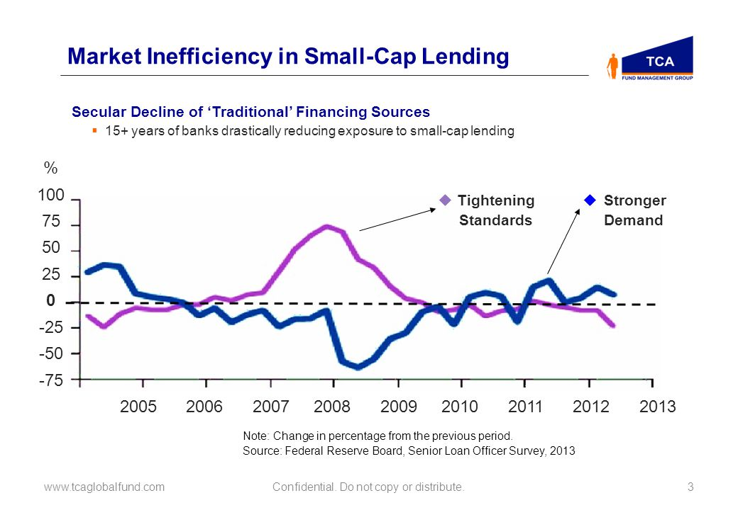 Market Inefficiency in Small-Cap Lending