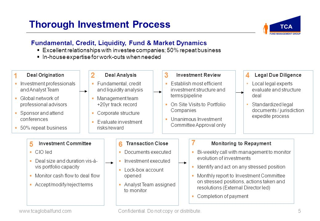 Thorough Investment Process