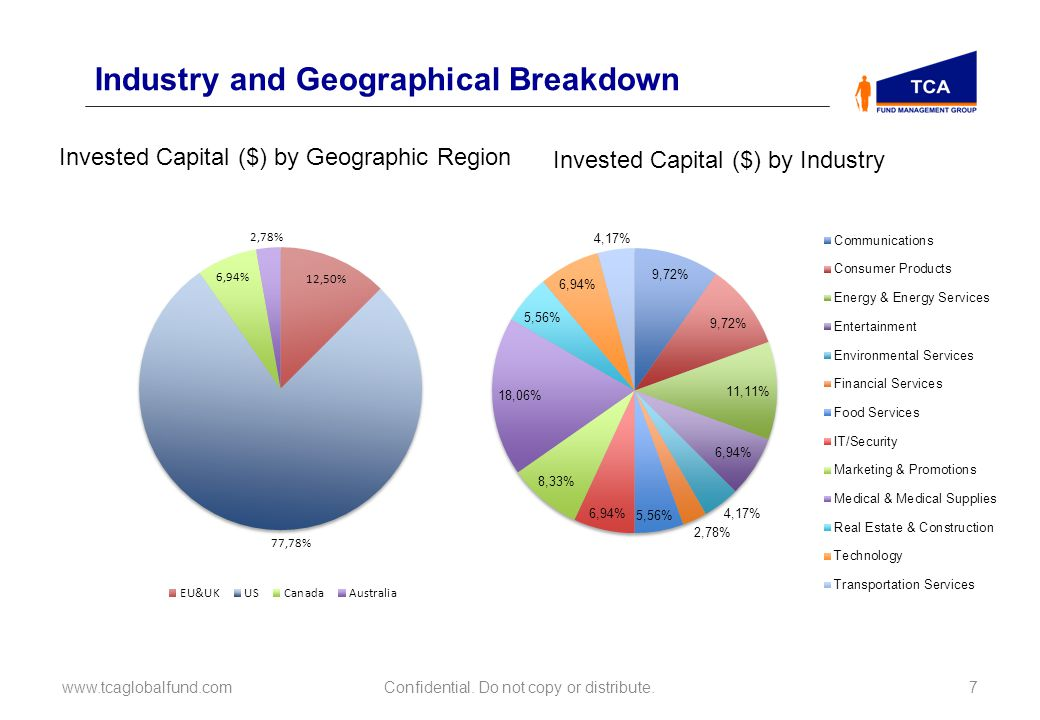 Industry and Geographical Breakdown