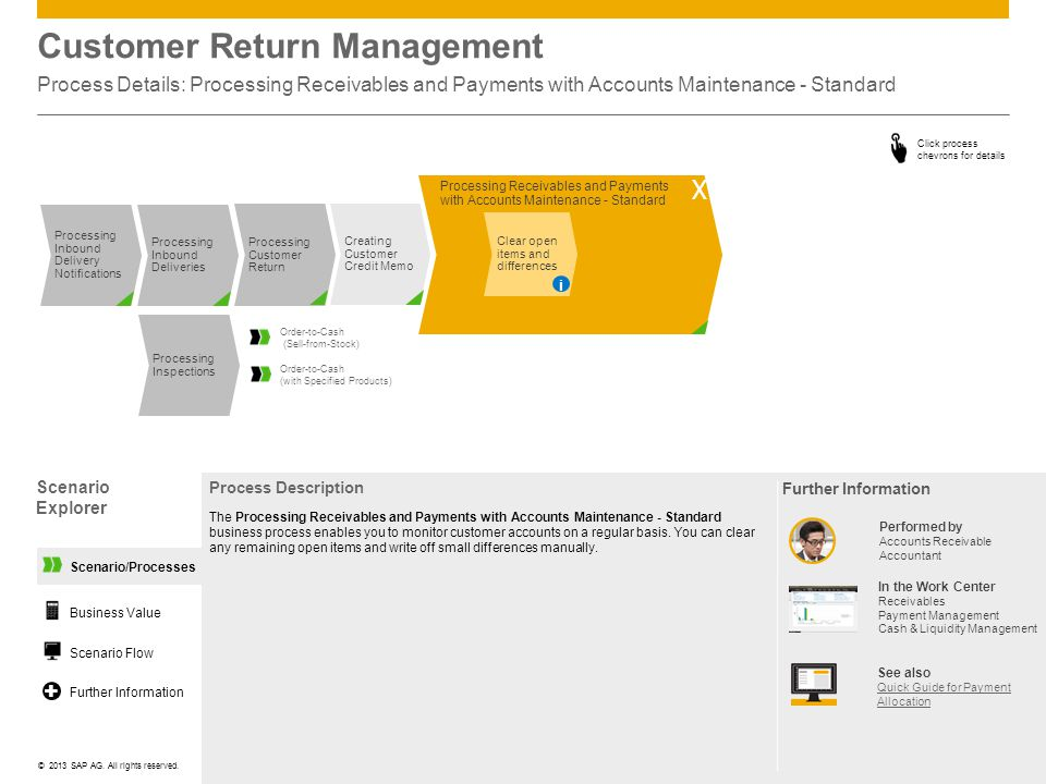 Customer Return Management Process Details: Processing Receivables and Payments with Accounts Maintenance - Standard