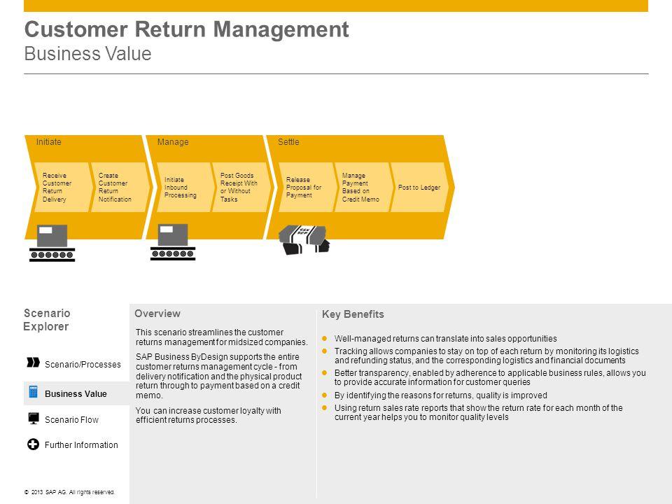 Customer Return Management Business Value