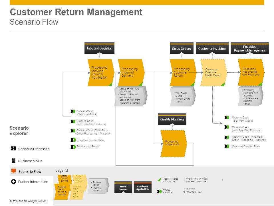 Customer Return Management Scenario Flow