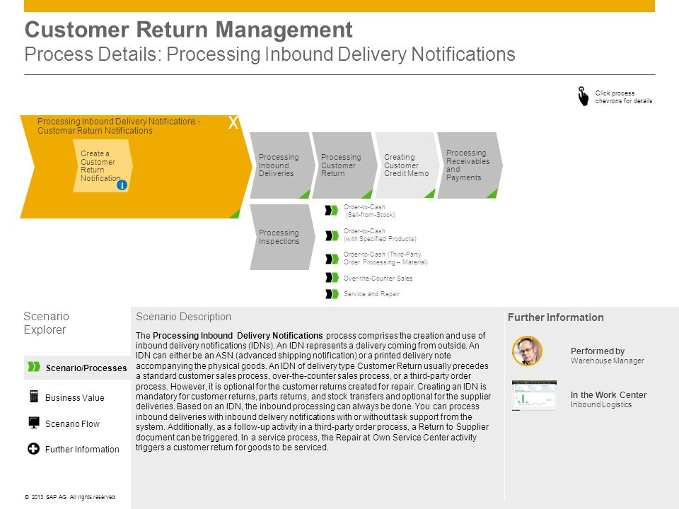 Customer Return Management Process Details: Processing Inbound Delivery Notifications