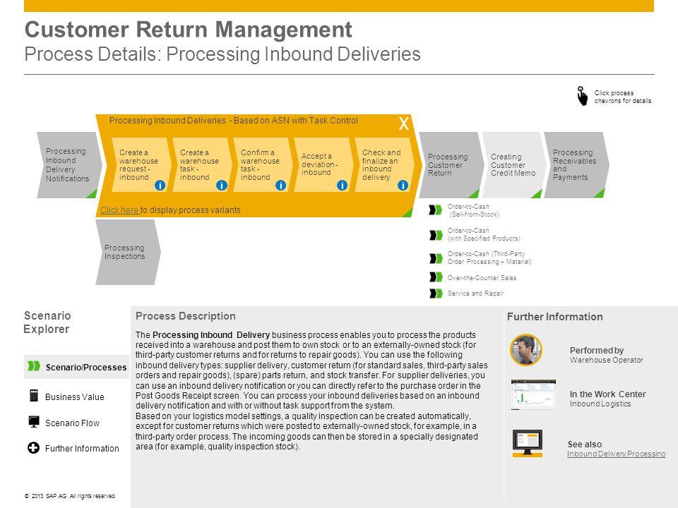Customer Return Management Process Details: Processing Inbound Deliveries
