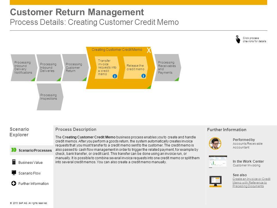 Customer Return Management Process Details: Creating Customer Credit Memo