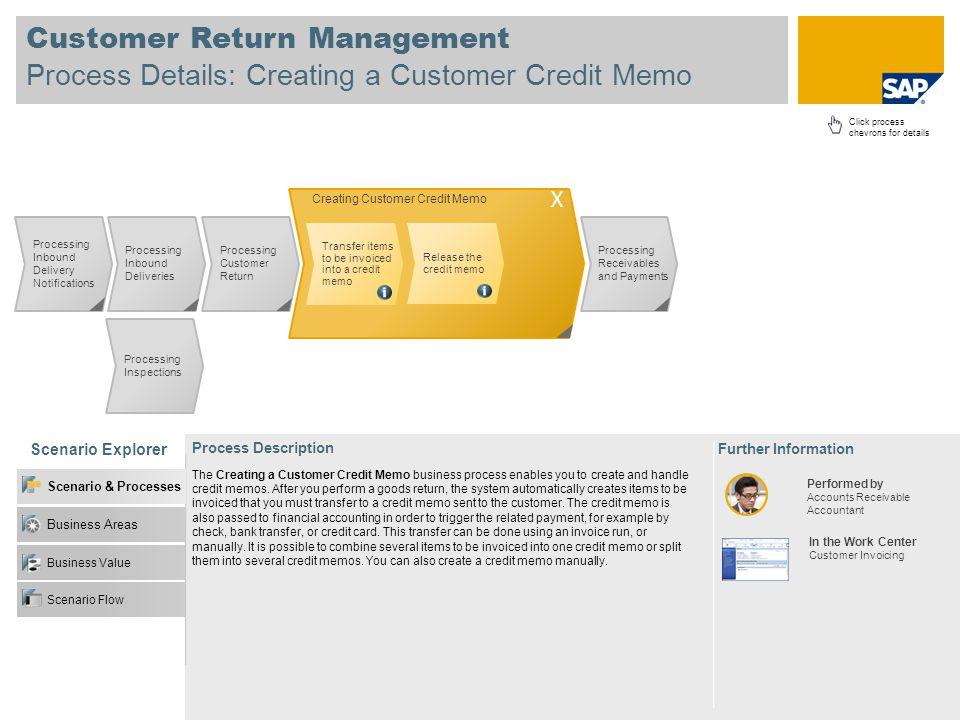 Customer Return Management