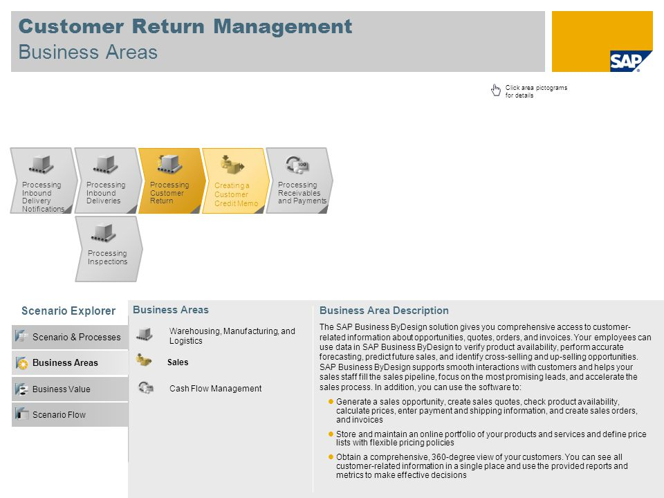 Customer Return Management Business Areas