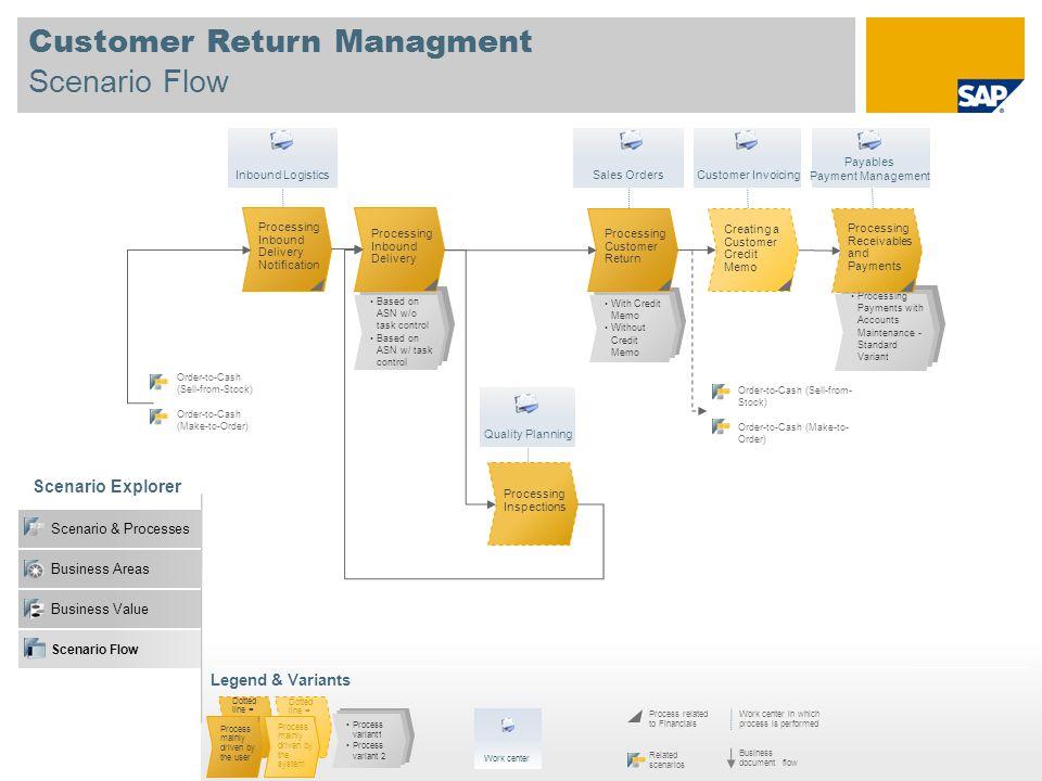 Customer Return Managment Scenario Flow