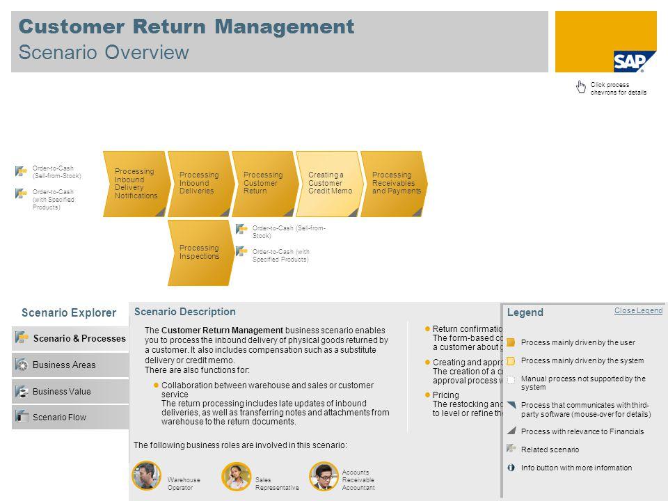 Customer Return Management Scenario Overview