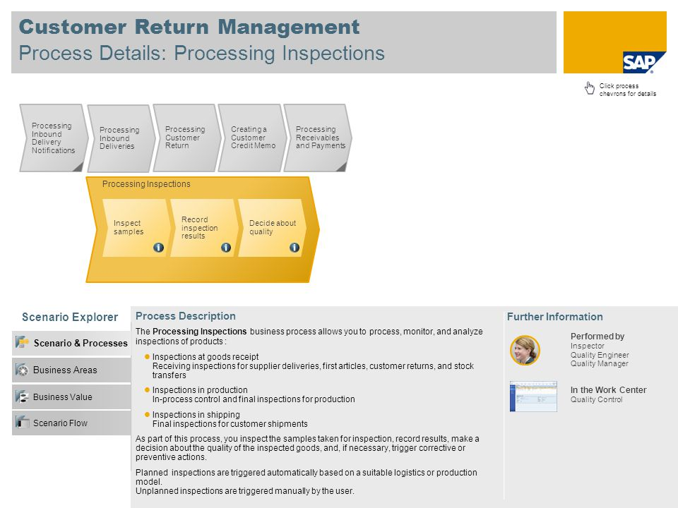Customer Return Management Process Details: Processing Inspections
