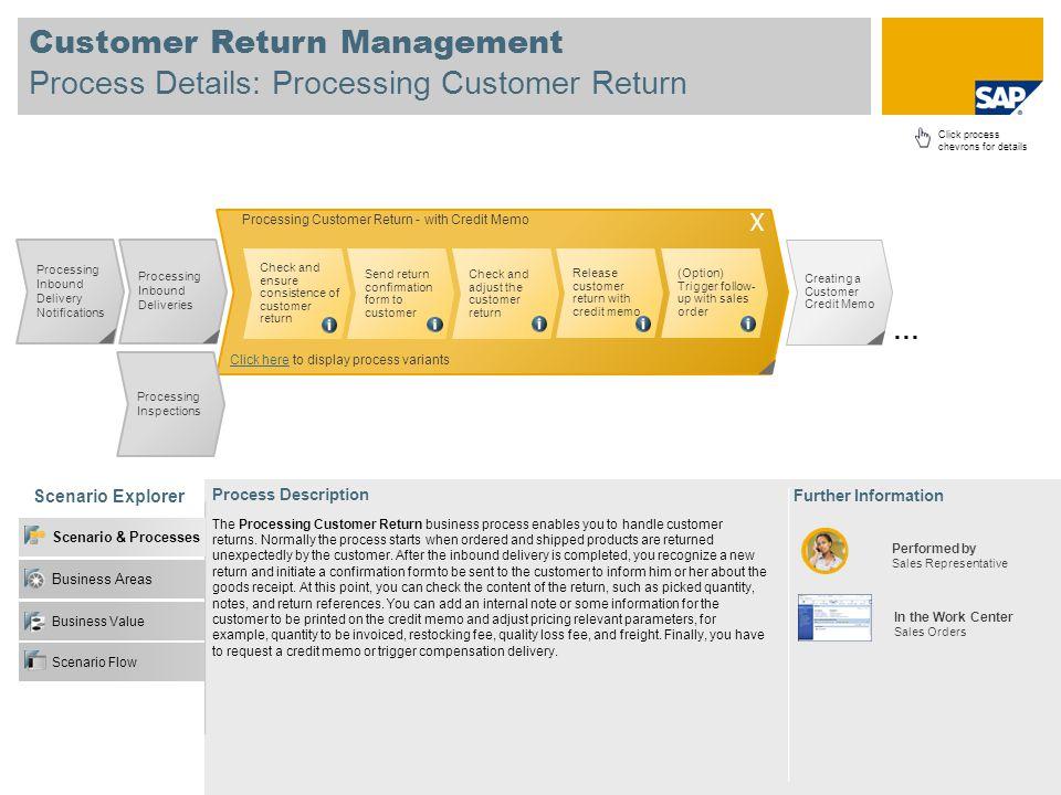 Customer Return Management Process Details: Processing Customer Return