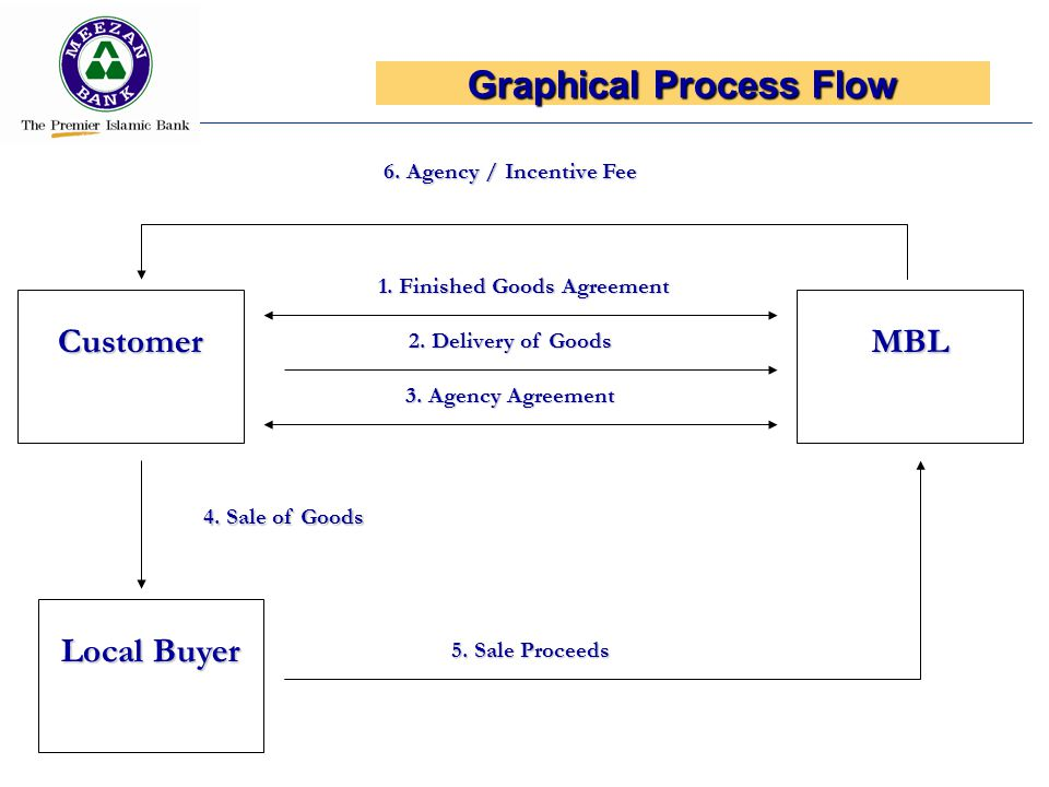 Graphical Process Flow 1. Finished Goods Agreement