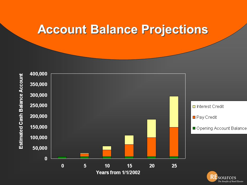 Account Balance Projections