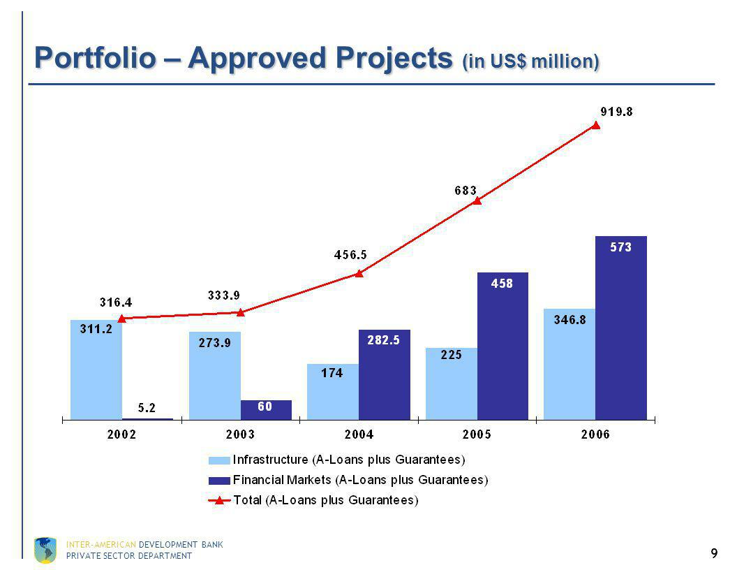 Portfolio – Projects by Sectors (as of March 2007)