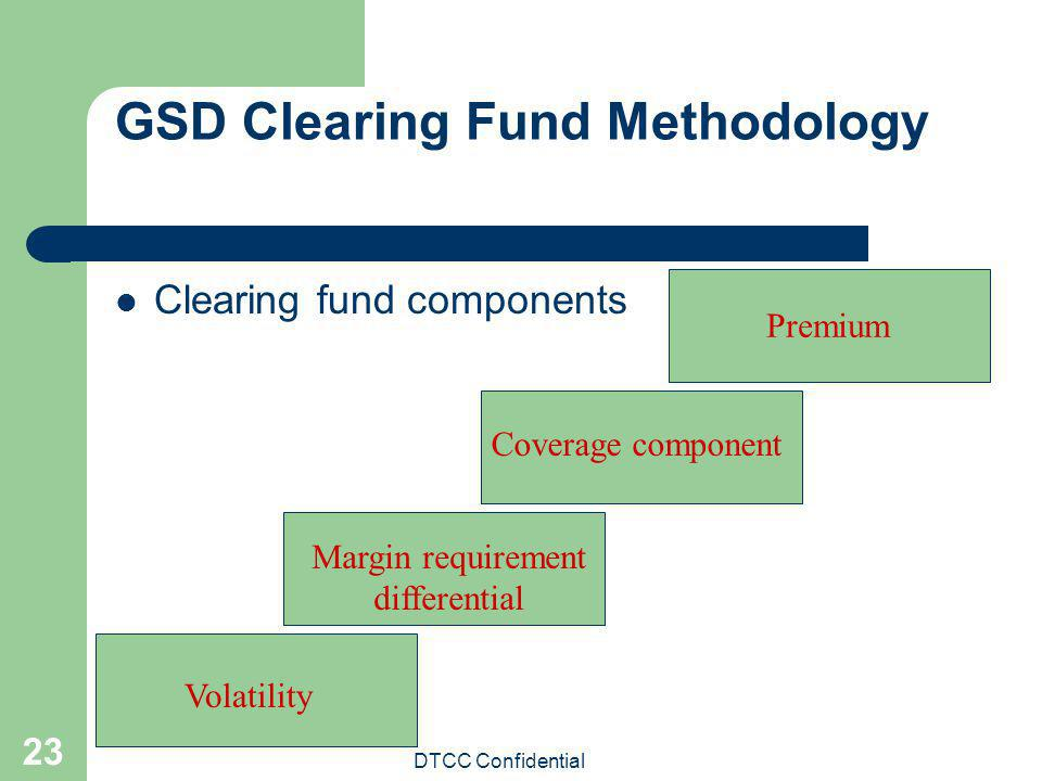 GSD Clearing Fund Methodology
