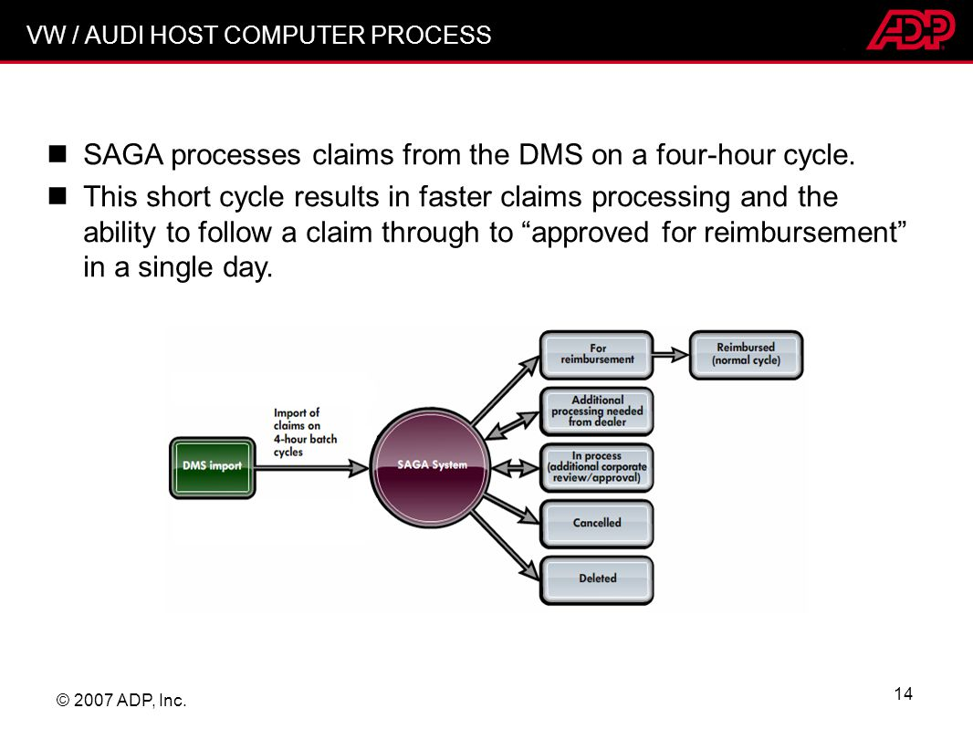 SAGA processes claims from the DMS on a four-hour cycle.
