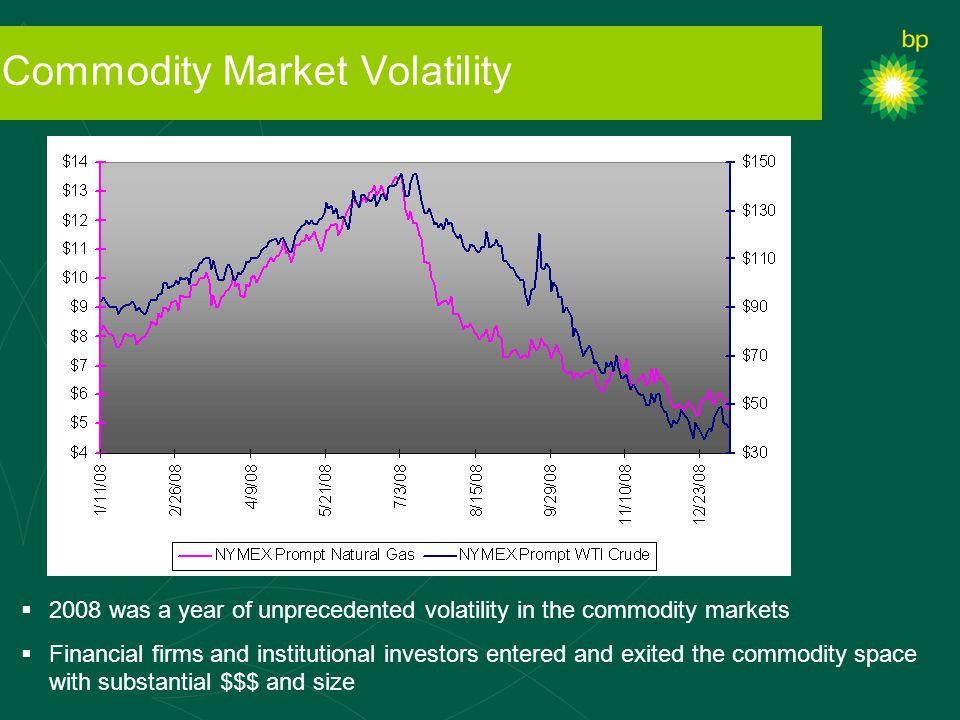 Commodity Market Volatility