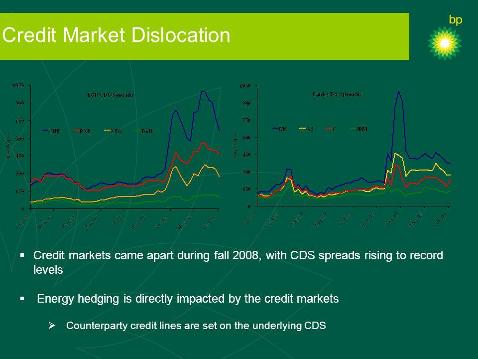 Credit Market Dislocation